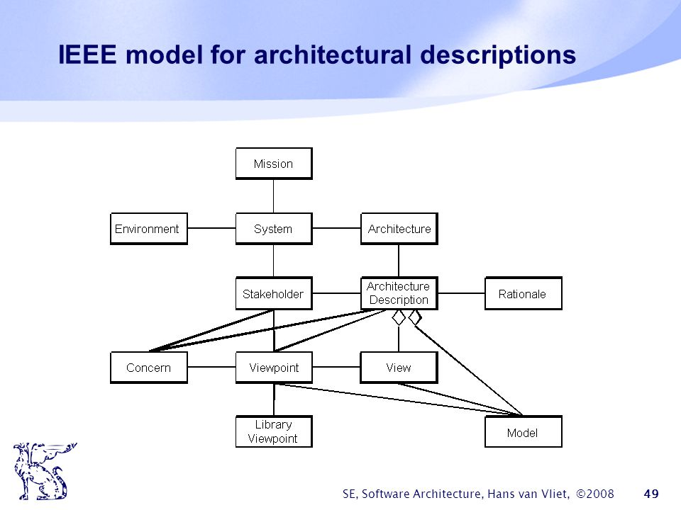 IEEE model for architectural descriptions