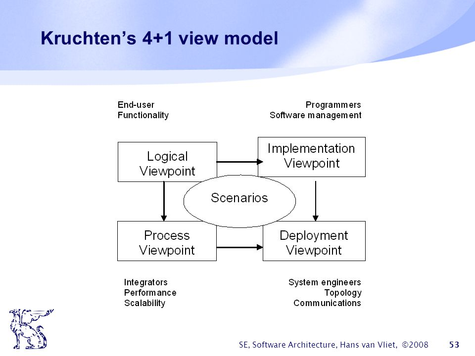 Kruchten's 4+1 view model