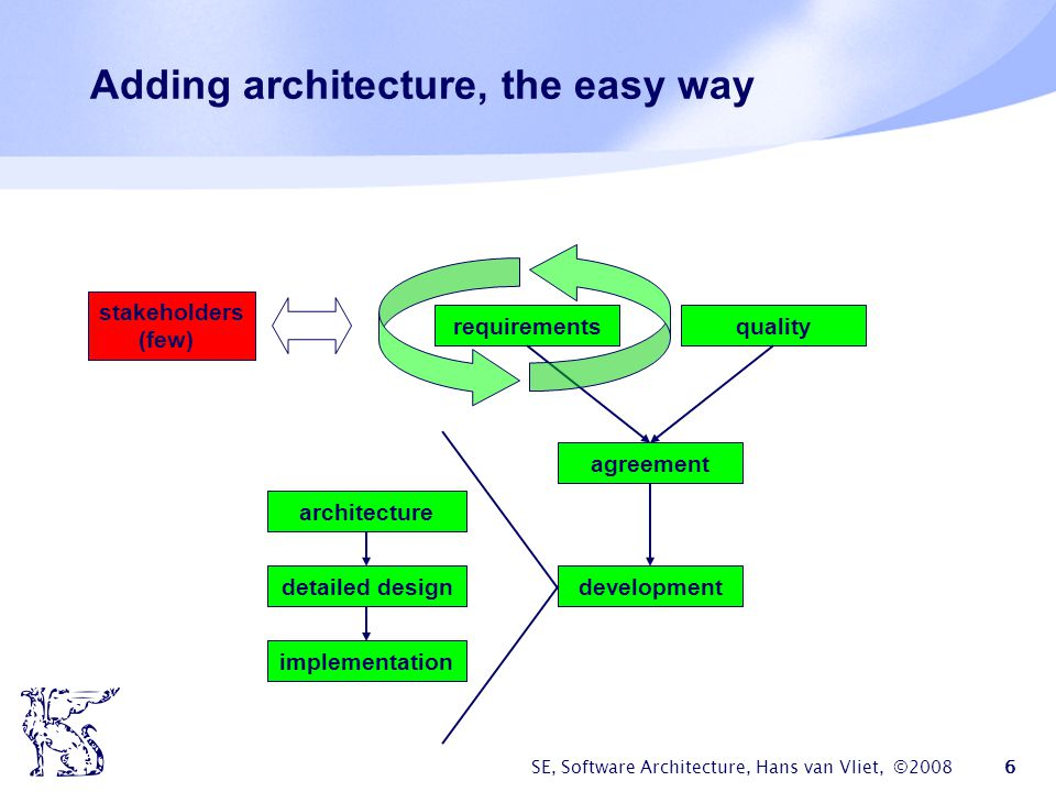 Adding architecture, the easy way