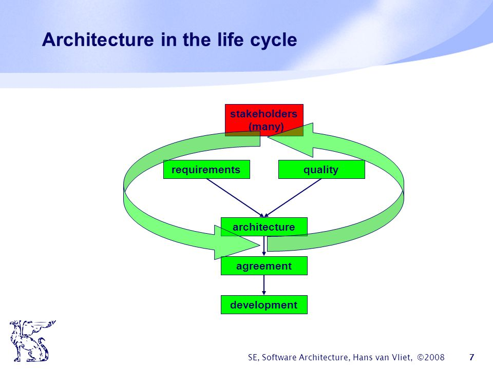 Architecture in the life cycle