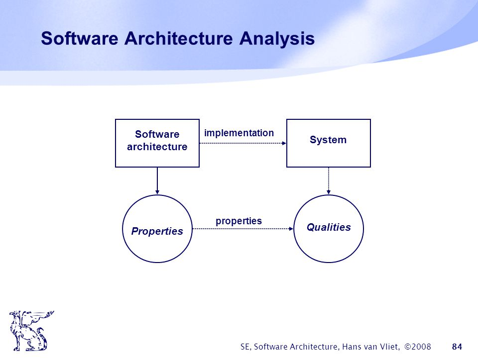 Software Architecture Analysis