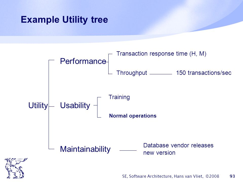 Example Utility tree Performance Utility Usability Maintainability