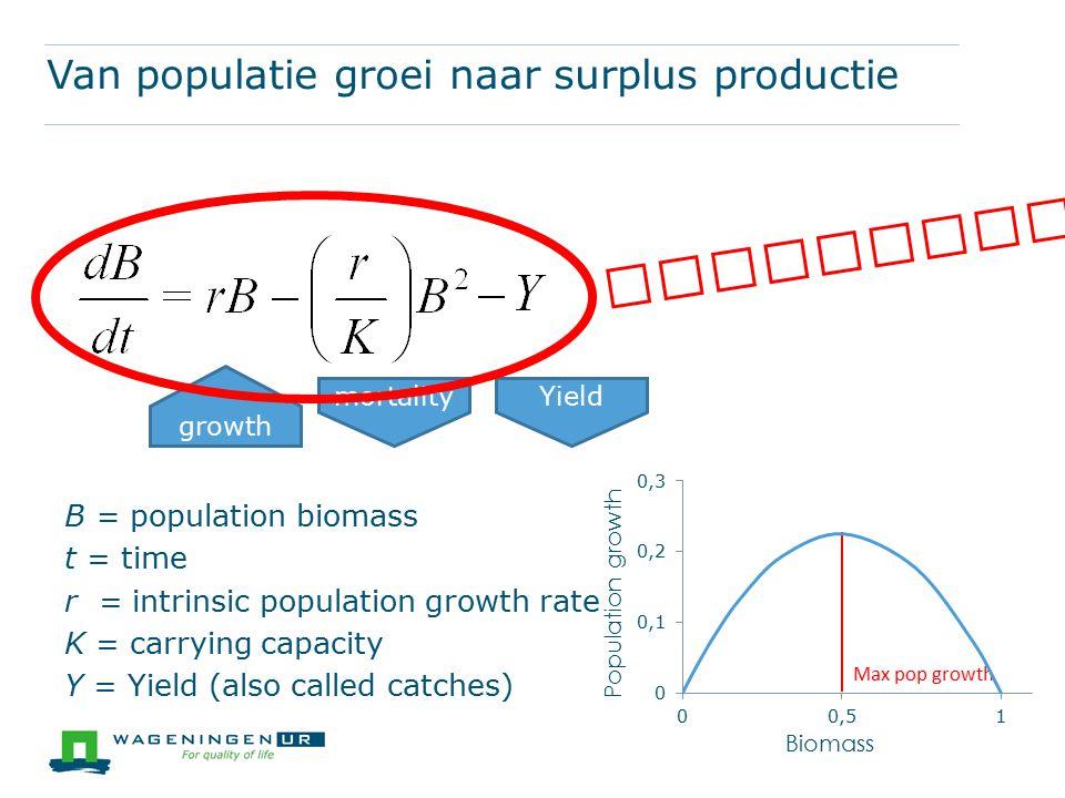 Van populatie groei naar surplus productie