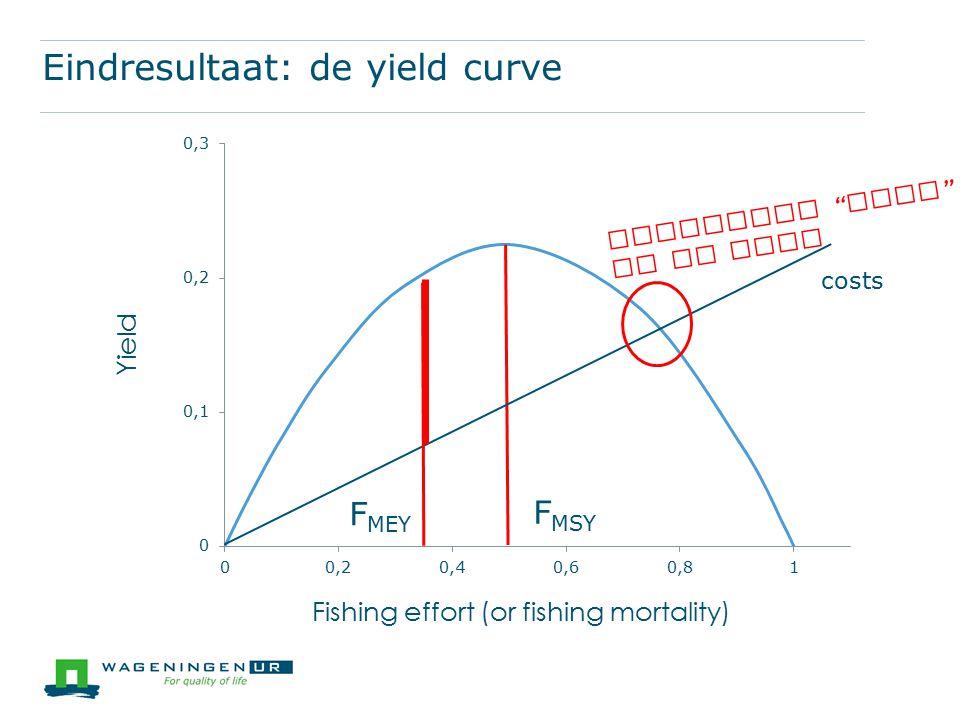Eindresultaat: de yield curve