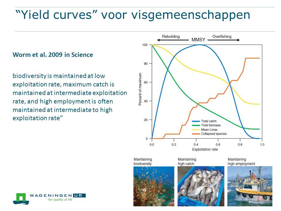 Yield curves voor visgemeenschappen