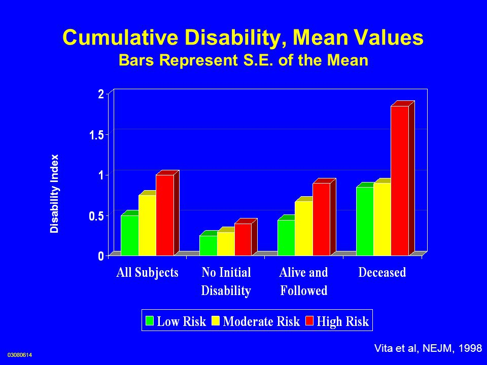 Cumulative Disability, Mean Values Bars Represent S.E. of the Mean