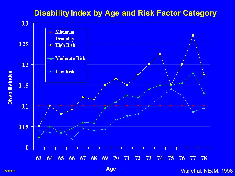 Disability Index by Age and Risk Factor Category