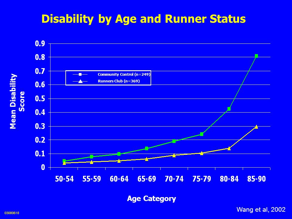 Disability by Age and Runner Status