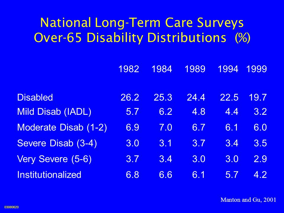 National Long-Term Care Surveys Over-65 Disability Distributions (%)