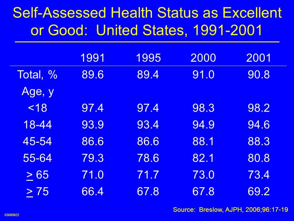 Source: Breslow, AJPH, 2006;96:17-19