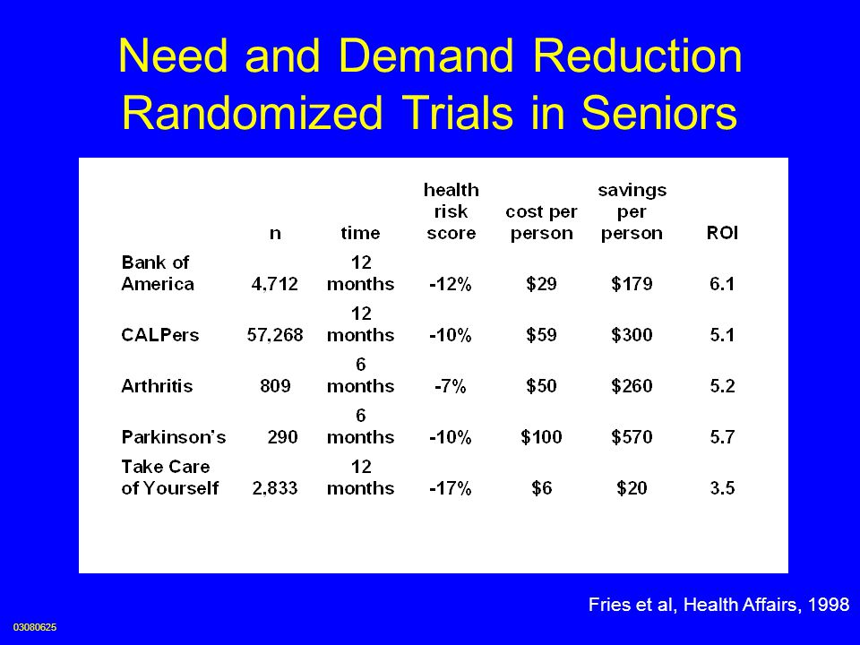 Need and Demand Reduction Randomized Trials in Seniors