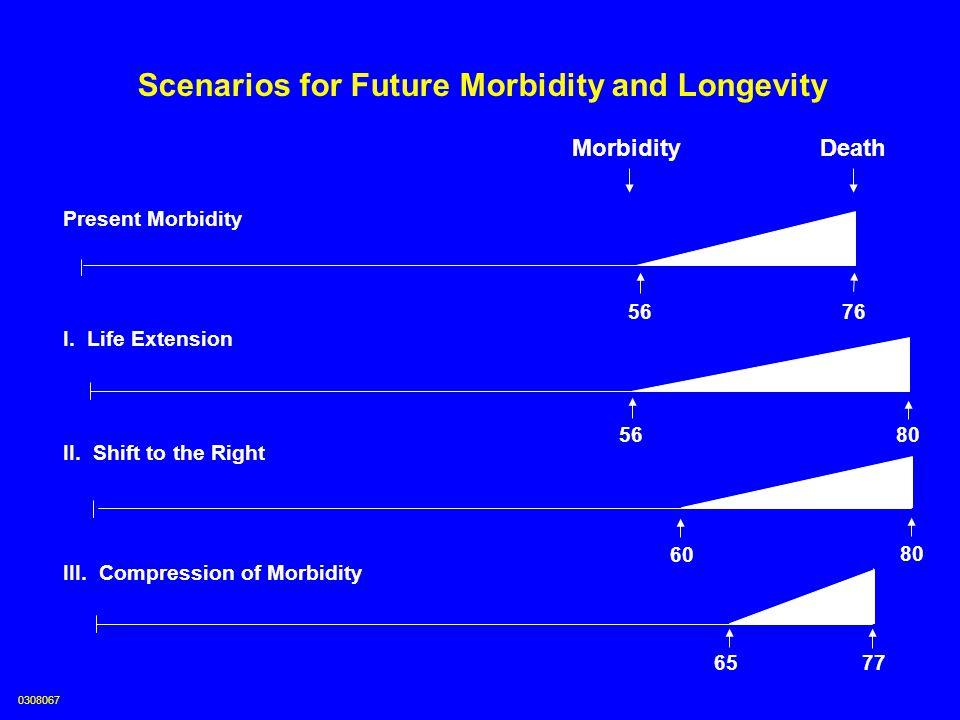 Scenarios for Future Morbidity and Longevity