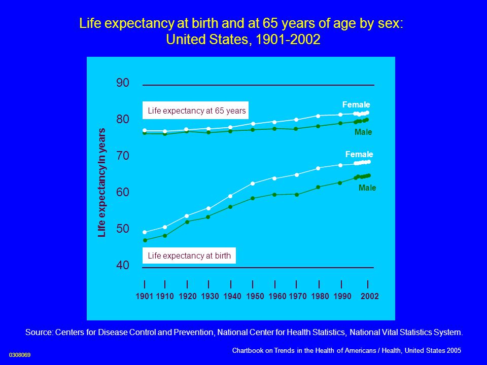 Life expectancy in years