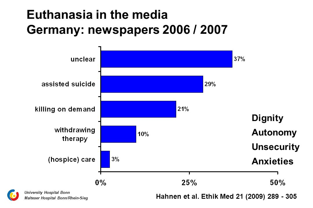 Euthanasia in the media Germany: newspapers 2006 / 2007