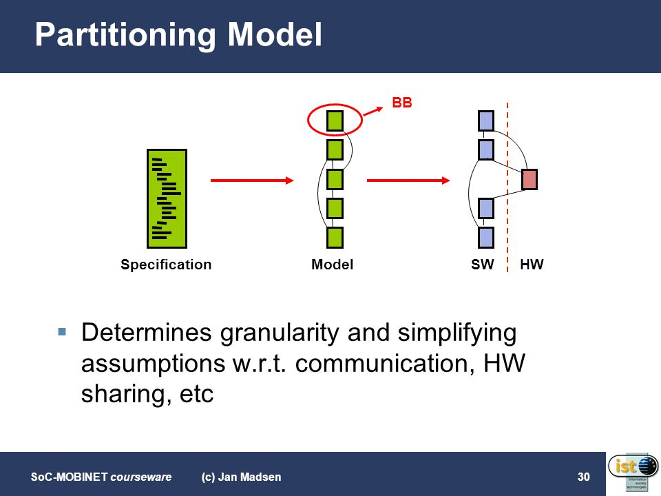 Partitioning Model BB. SW. HW. Model. Specification. Determines granularity and simplifying assumptions w.r.t. communication, HW sharing, etc.