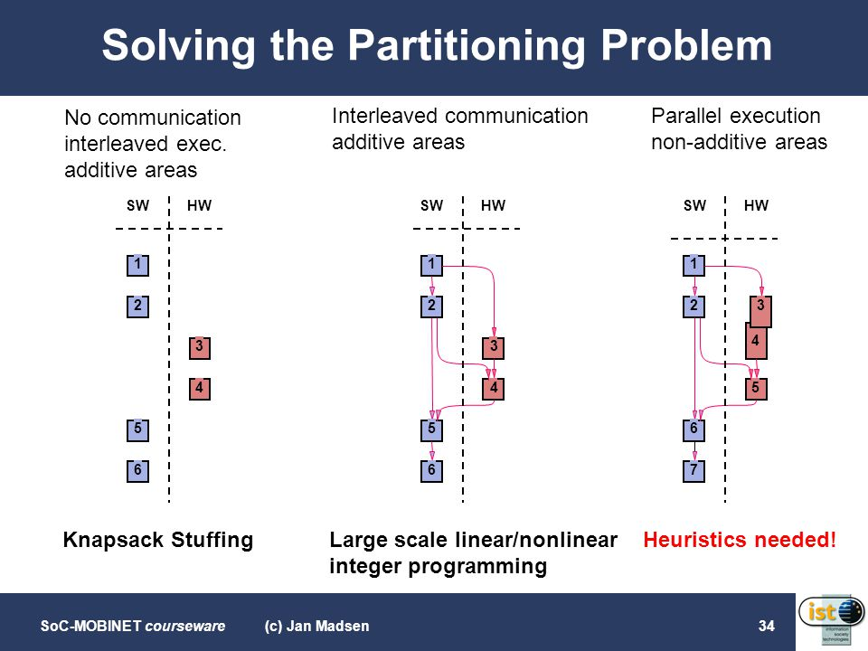Solving the Partitioning Problem