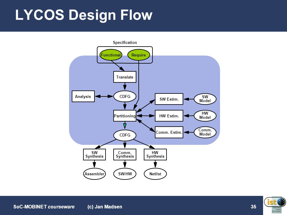 LYCOS Design Flow (c) Jan Madsen Specification Functional Require