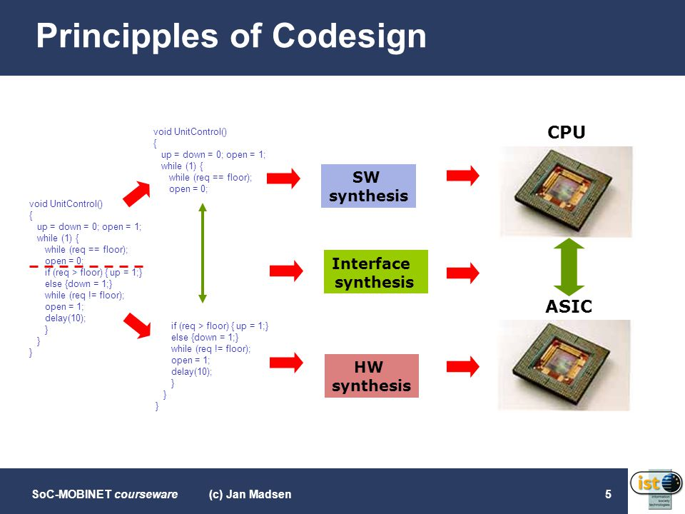Principples of Codesign