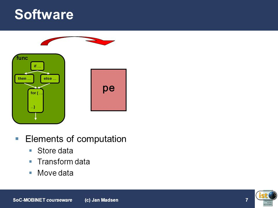 Software pe Elements of computation Store data Transform data