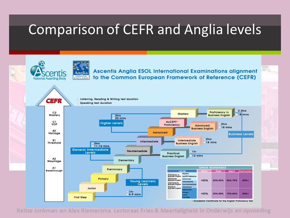 Comparison of CEFR and Anglia levels