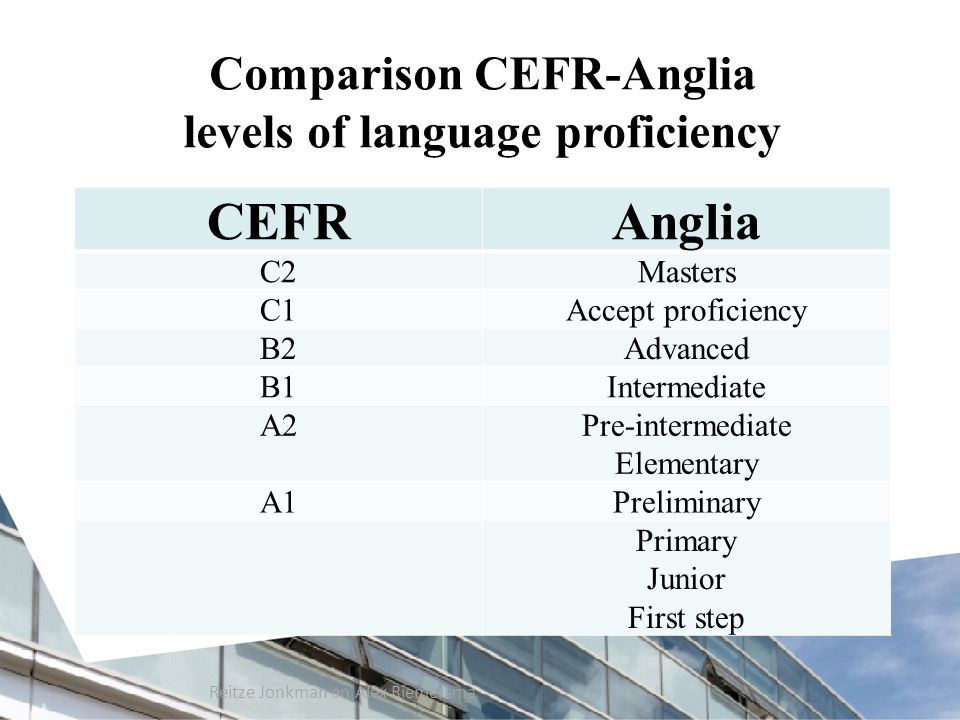 Comparison CEFR-Anglia levels of language proficiency