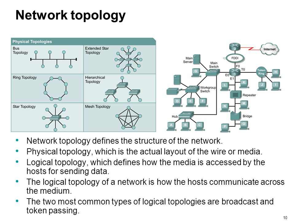 Network topology Network topology defines the structure of the network. Physical topology, which is the actual layout of the wire or media.