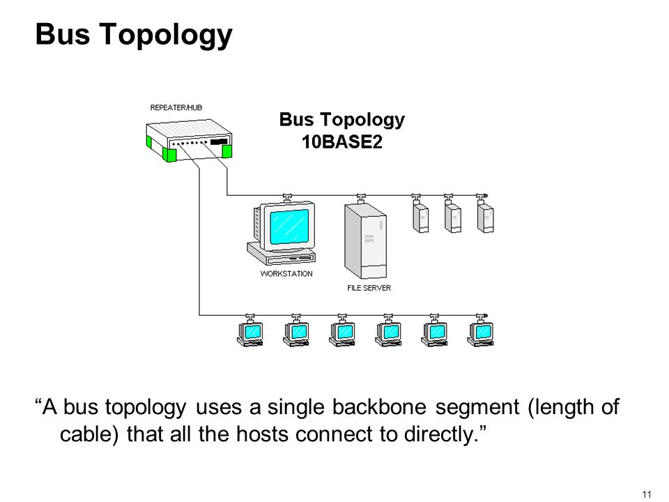 Bus Topology A bus topology uses a single backbone segment (length of cable) that all the hosts connect to directly.