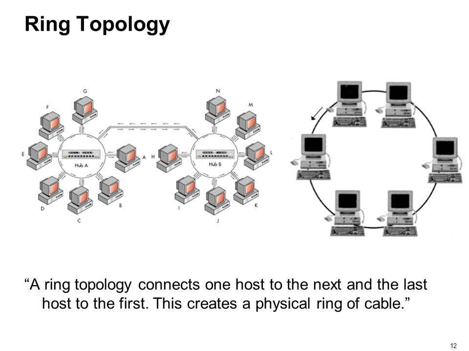 Ring Topology A ring topology connects one host to the next and the last host to the first.