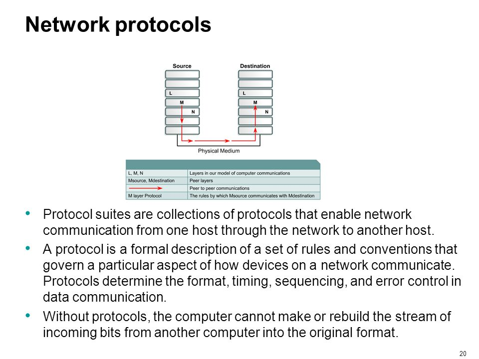 Network protocols Protocol suites are collections of protocols that enable network communication from one host through the network to another host.