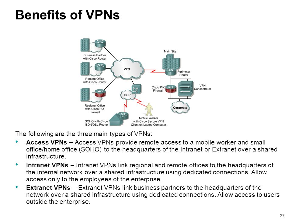 Benefits of VPNs The following are the three main types of VPNs: