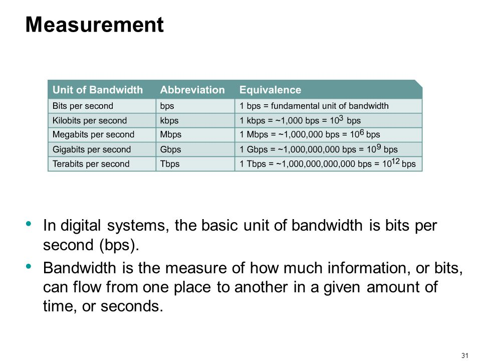 Measurement In digital systems, the basic unit of bandwidth is bits per second (bps).