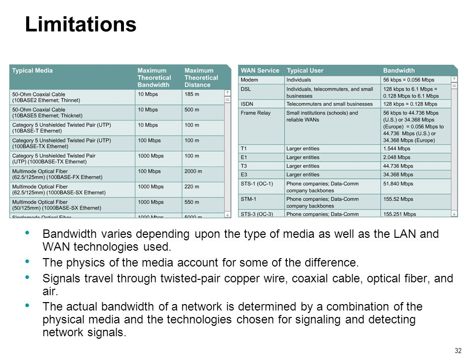 Limitations Bandwidth varies depending upon the type of media as well as the LAN and WAN technologies used.