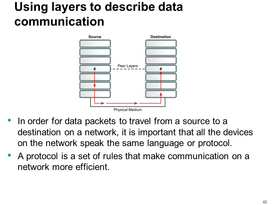 Using layers to describe data communication