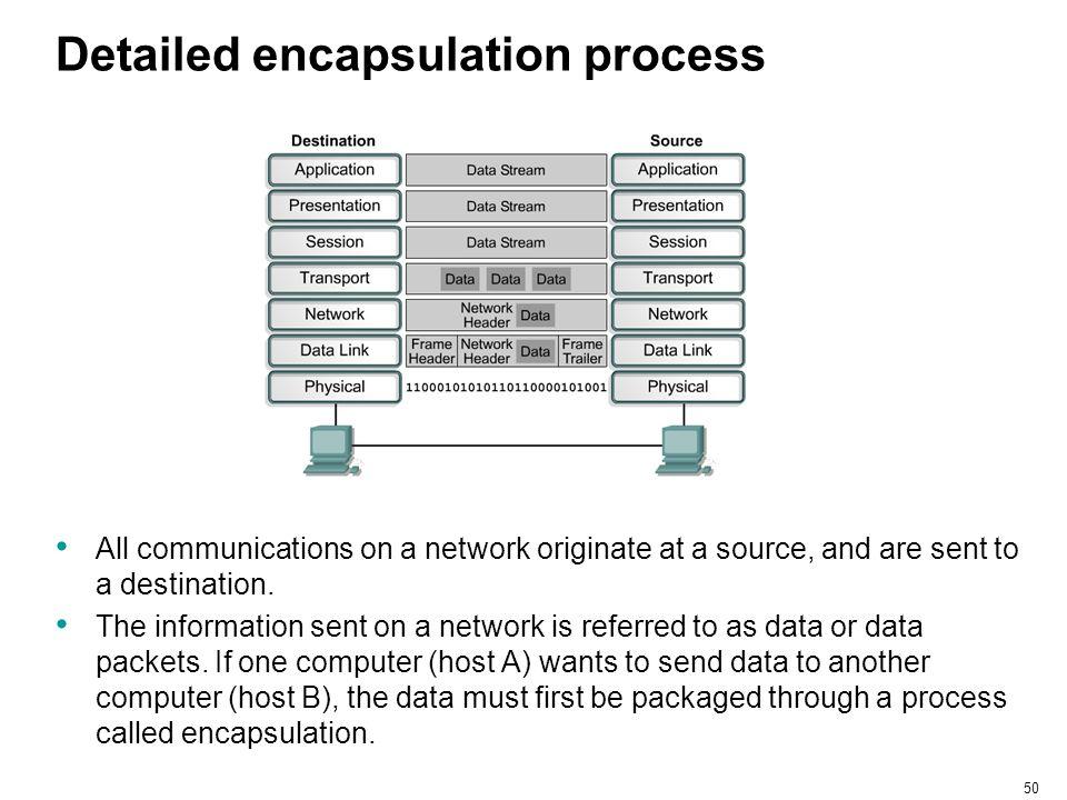 Detailed encapsulation process