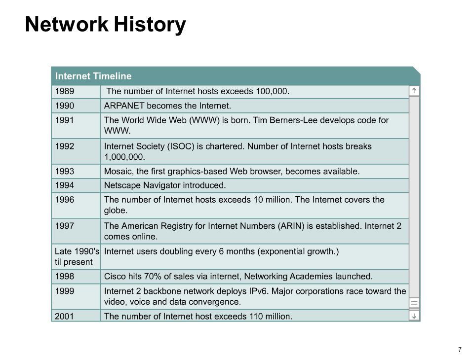 Network History