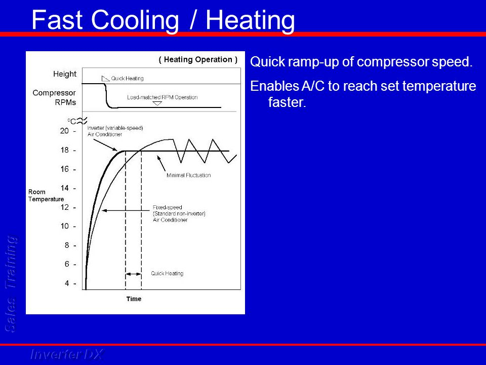 Fast Cooling / Heating Quick ramp-up of compressor speed.