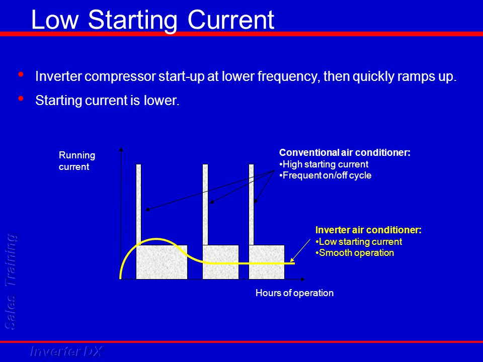 Low Starting Current Inverter compressor start-up at lower frequency, then quickly ramps up. Starting current is lower.