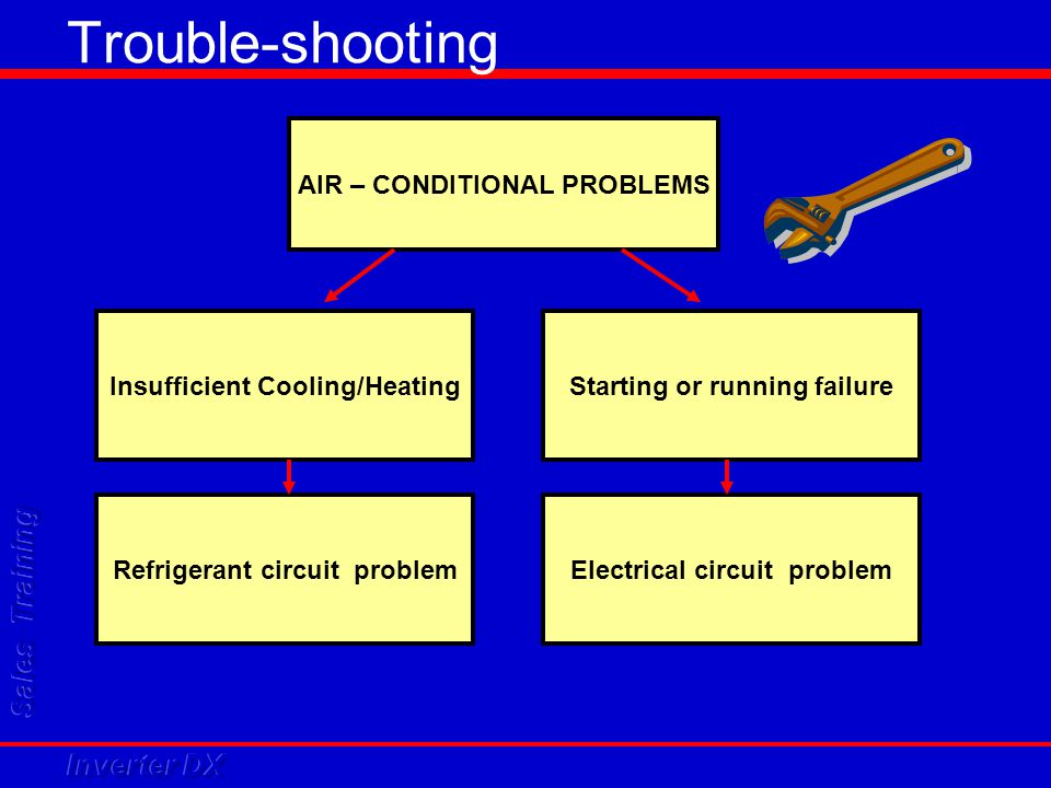 Trouble-shooting AIR – CONDITIONAL PROBLEMS