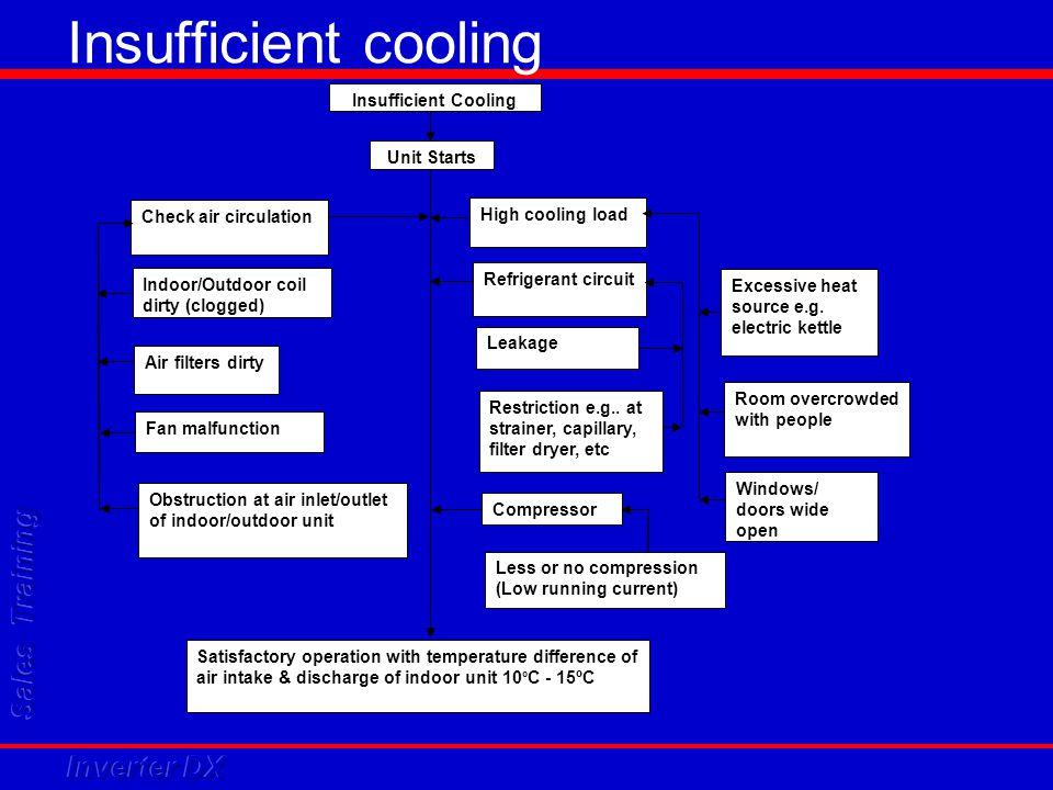 Insufficient cooling Insufficient Cooling Unit Starts