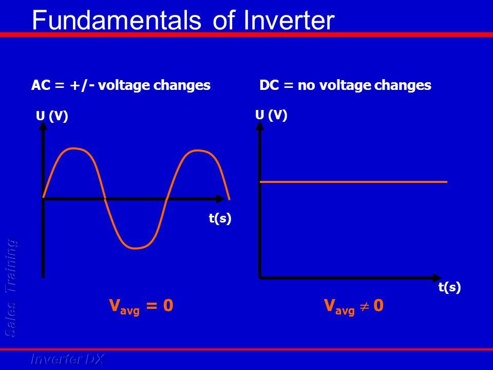 Fundamentals of Inverter