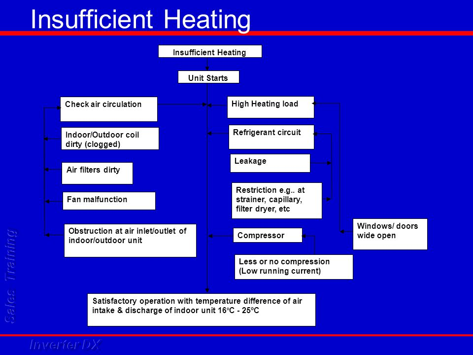Insufficient Heating Insufficient Cooling Unit Starts