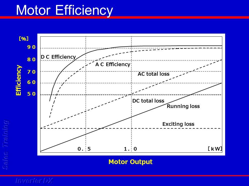 Motor Efficiency Efficiency Motor Output DC Efficiency AC Efficiency