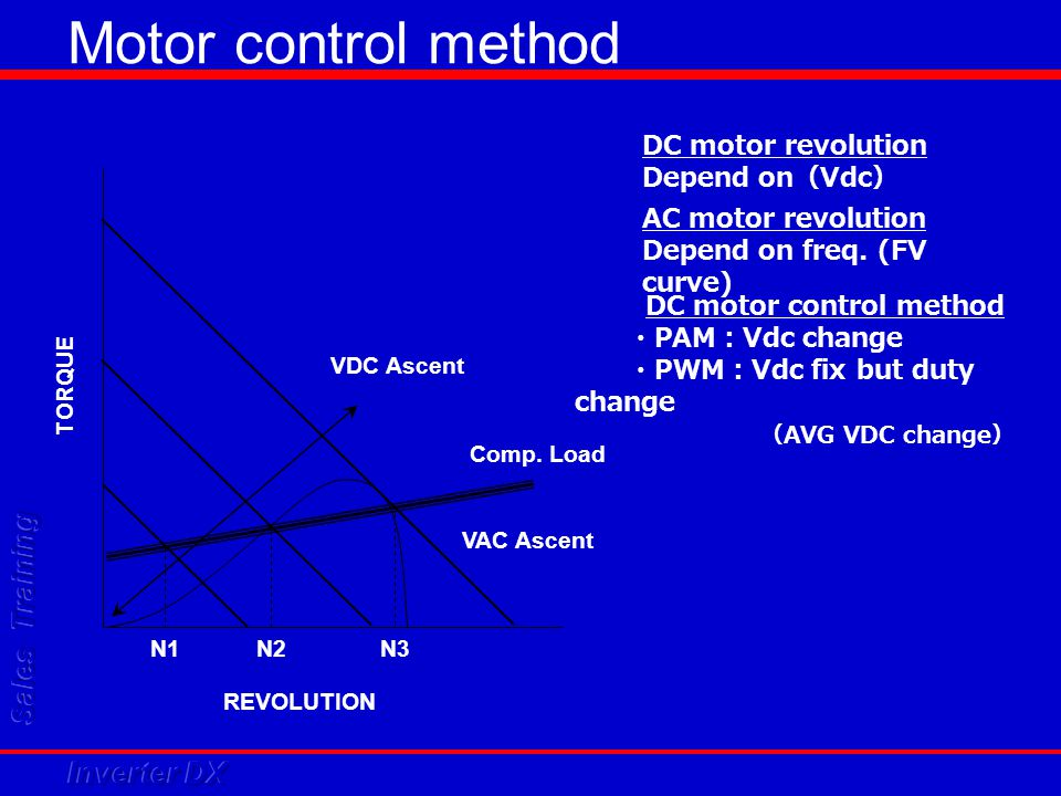 Motor control method DC motor revolution Depend on(Vdc)