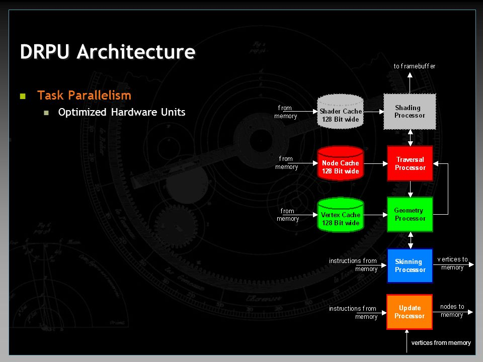 DRPU Architecture Task Parallelism Optimized Hardware Units
