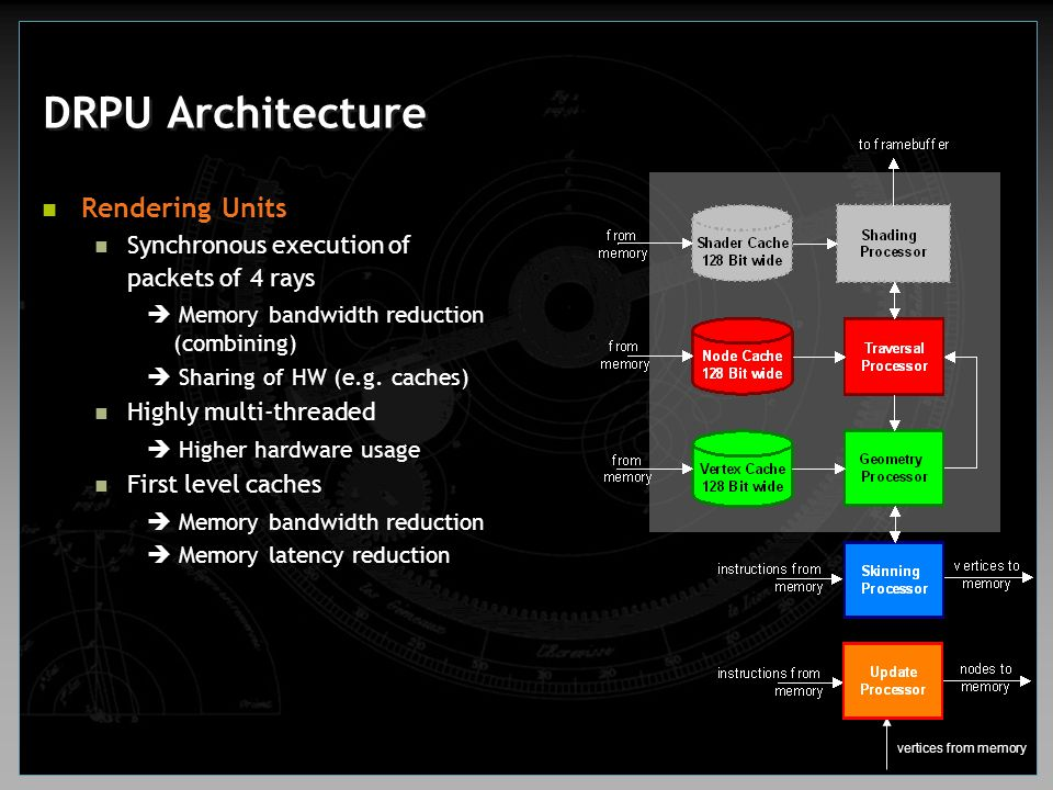 DRPU Architecture Rendering Units