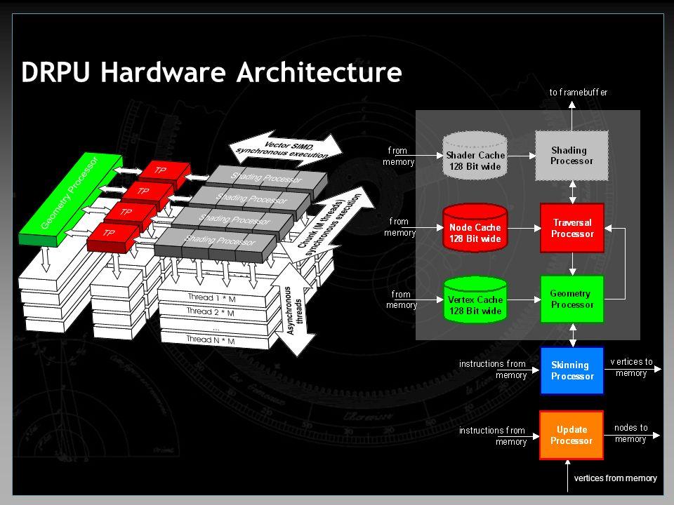 DRPU Hardware Architecture