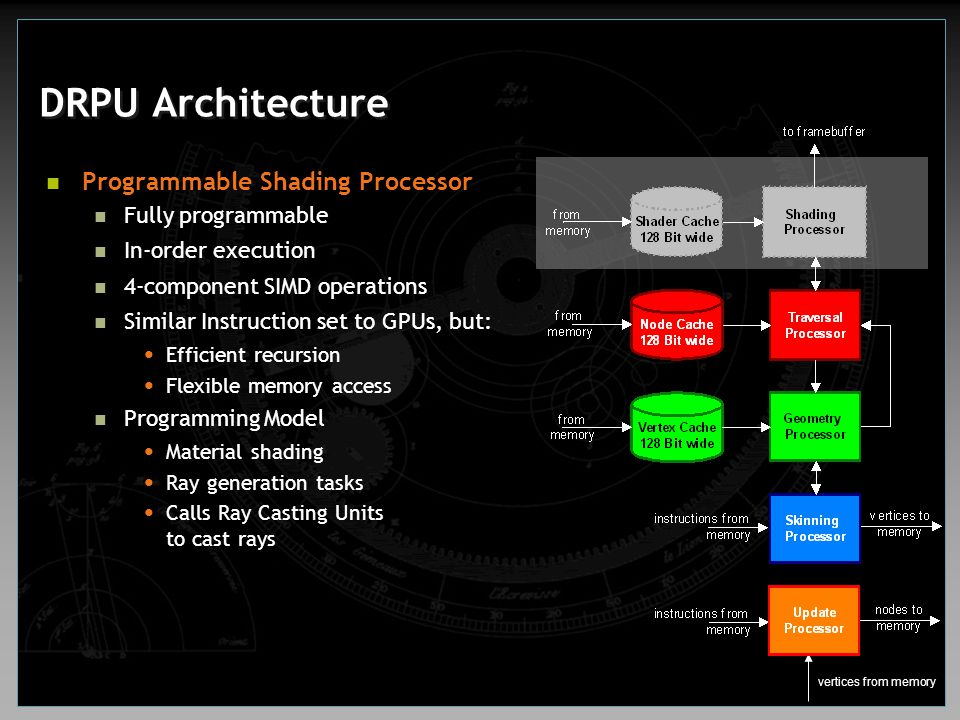 DRPU Architecture Programmable Shading Processor Fully programmable