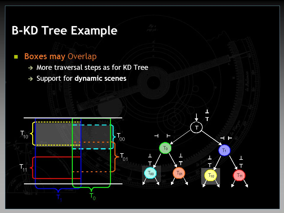 B-KD Tree Example Boxes may Overlap