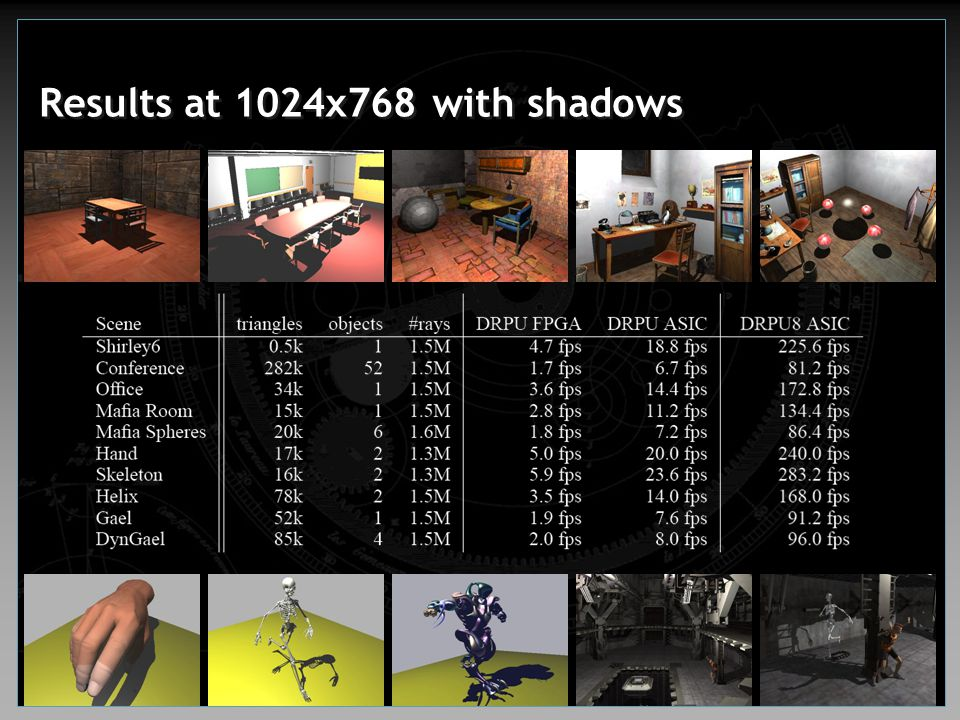 Results at 1024x768 with shadows