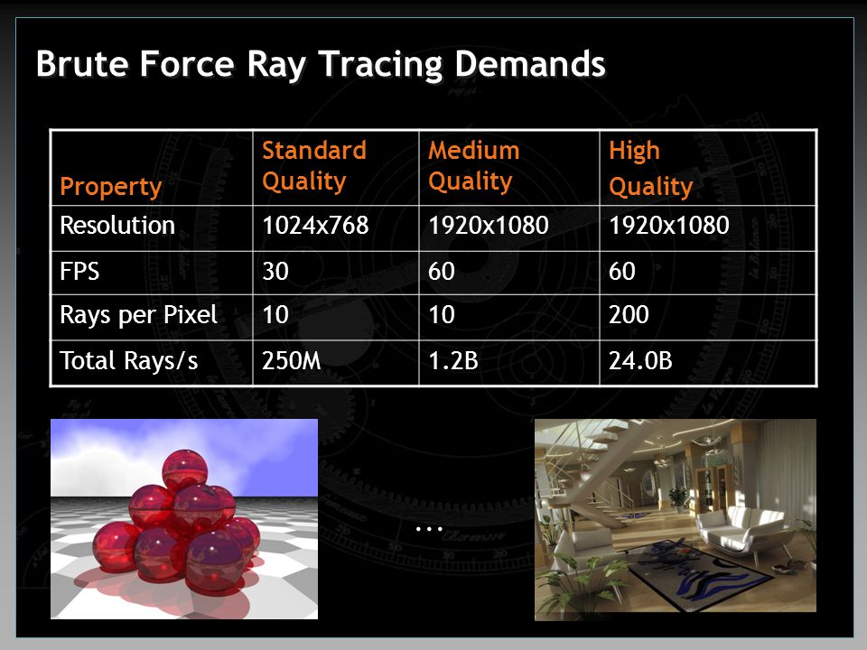 Brute Force Ray Tracing Demands